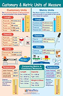 Customary & Metric Units of Measurement Poster - Laminated, Full-Color, 23