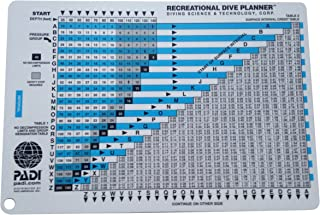 Padi Rdp Table with Instructions