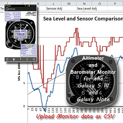 Altimeter and Barometer Monitor for Galaxy phones