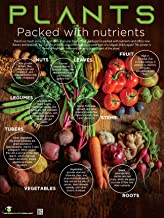 Nutrition Education Store Plants: Many Beneficial Parts Poster - 18X24 Laminated - Plant Based Diet Fruits and Veggies