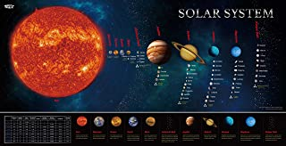"Solar System Educational Teaching Poster Chart.Perfect for Toddlers and Kids. (Expanded Edition 30"" X 15"")"