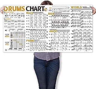 Drum Chart