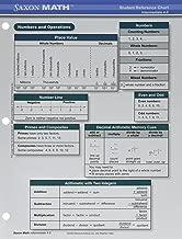 Saxon Math K-5 Student Reference Chart