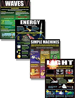 Best electromagnetic wave poster Reviews
