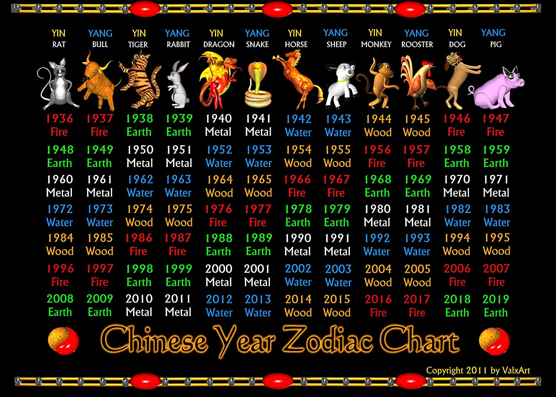 Chinese Year Zodiac Chart Years 20  20 On 20