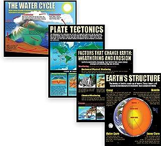 Mcdonald Publishing MC-P211 Earth Science Basics Poster Set by McDonald Publishing