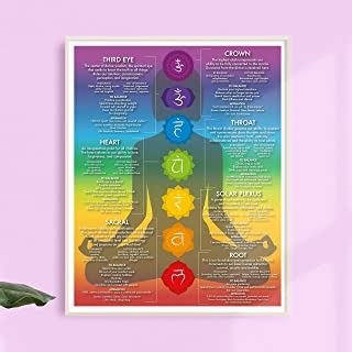 chakra system poster