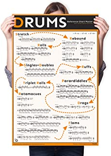 Progressive Learning Drum Chart Poster, A Fun Guide with Step-by-Step Instruction for Druming, Helps Improve Rhythm and Te...