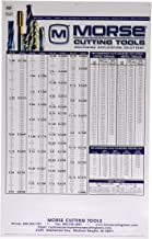 Morse Heavy Duty Large Plastic Wall Chart - Decimal Equivalents, Recommended Drill Sizes for Taps, and Useful Formulas