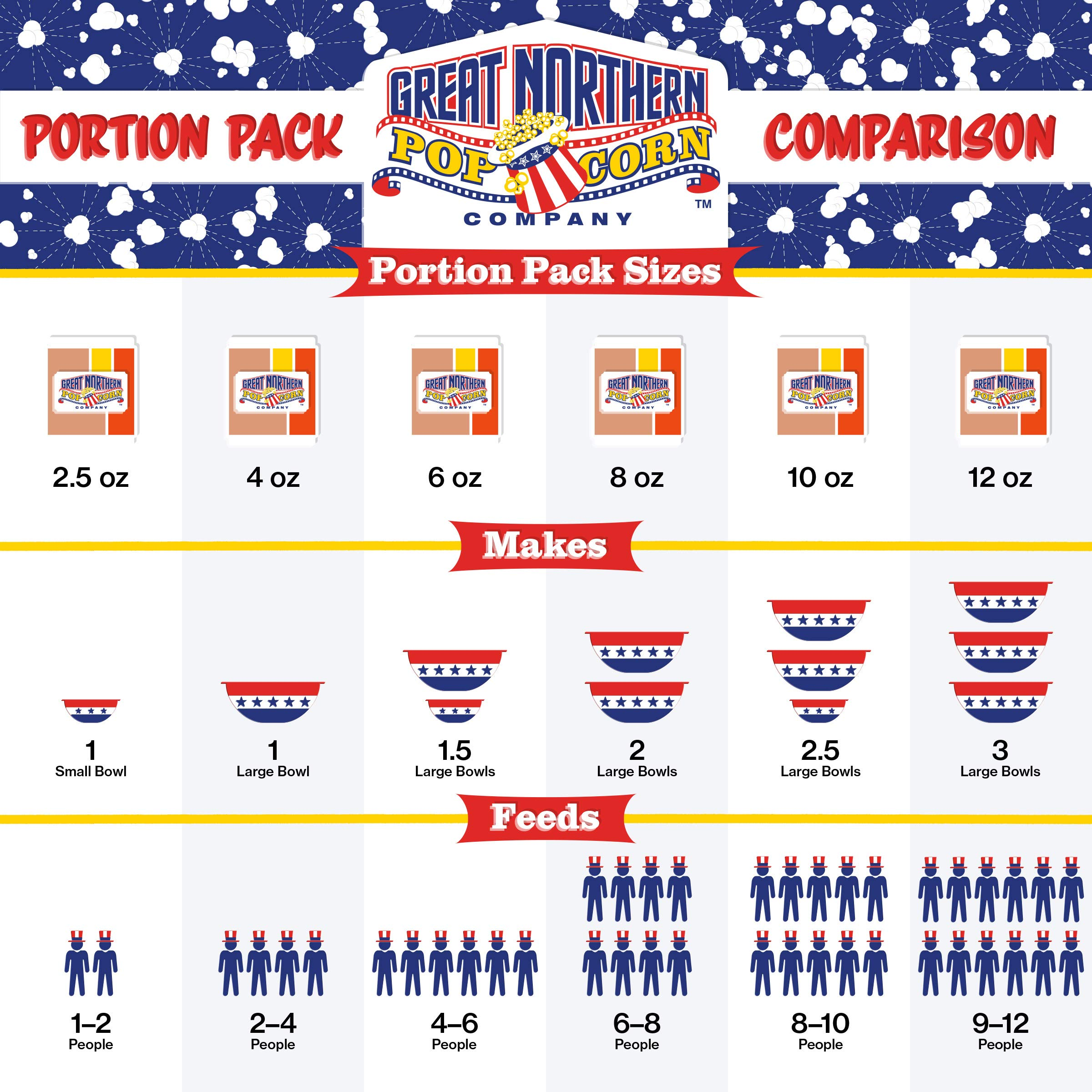GREAT NORTHERN POPCORN COMPANY - 8 oz Popcorn Packs – Pre-Measured, Movie Theater Style, All-in-One Kernel, Salt, Oil Packets for Popcorn Machines (Pack of 24)