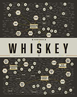 Best whiskey chart poster Reviews