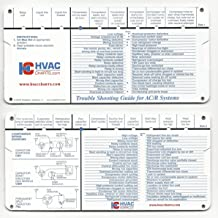 HVAC Charts Refrigeration and Air Conditioning Systems Trouble Shooting Guide