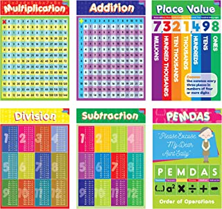 Educational Math Posters for Kids by business Basics for Kids - Perfect for Children Rooms & School Classrooms Teach Multiplication Addition Subtraction Division and More! - 13x19