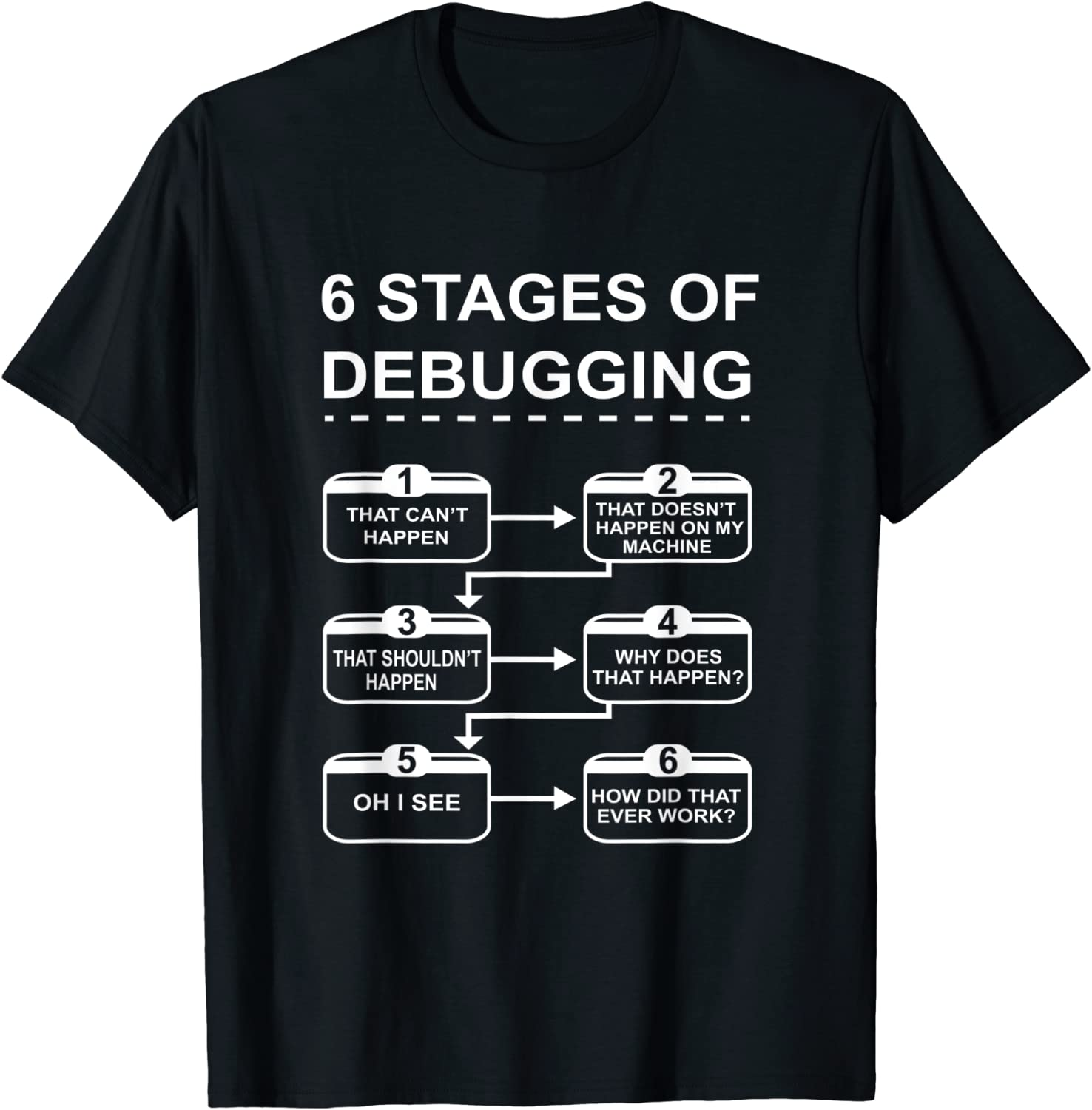 6 Stages of Debugging design Our shop OFFers the best service Science Computer New popularity Programming T-Shir