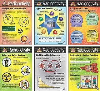 Radioactivity vinyl eight poster set (10.5in x 16in each)