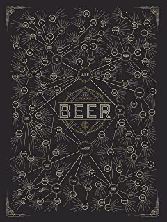 Pop Chart Lab The Diagram of Beer, 18