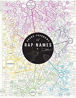Pop Chart: Poster Prints (16×20) – Rap Names Infographic – Printed on..