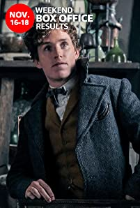 'Fantastic Beasts: The Crimes of Grindelwald' debuted at number one at the U.S. box office, taking in $62.2 million.
