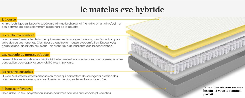 eve Matelas: Matelas Hybride à ressorts ensachés