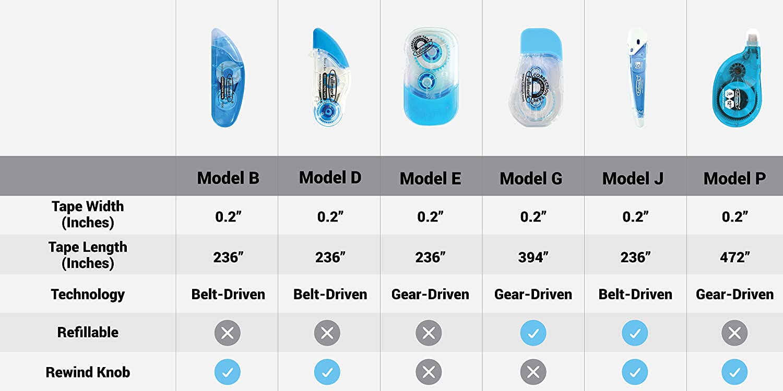 "Fullmark Model E Correction Tape 10pack 0.2/"" x 236 Inches each"
