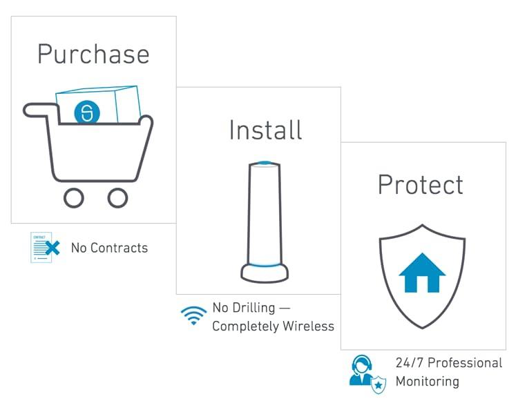 Https Simplisafe Com Home Security Shop