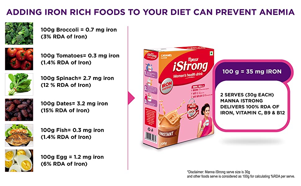 Adding Iron Rich Foods To Your Diet Can Prevent Anemia