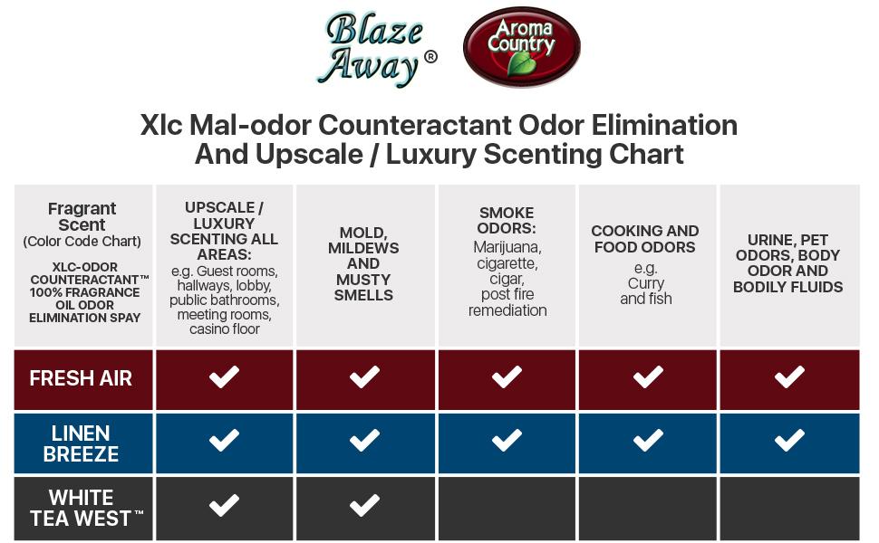 Blaze Away Commercial Air Freshener / Odor Eliminator amp; Smoke Neutralizer Spray