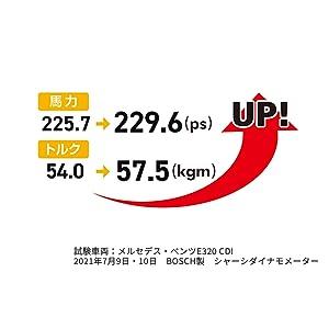 馬力227.5→229.6㎰ トルク54.0→57.5kgmにUP