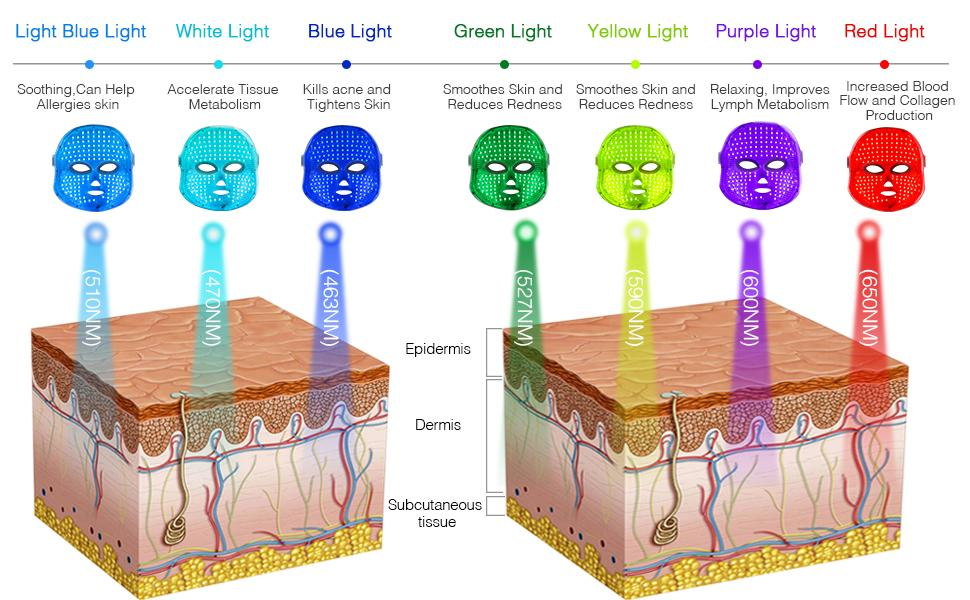 Red blue light therapy for face