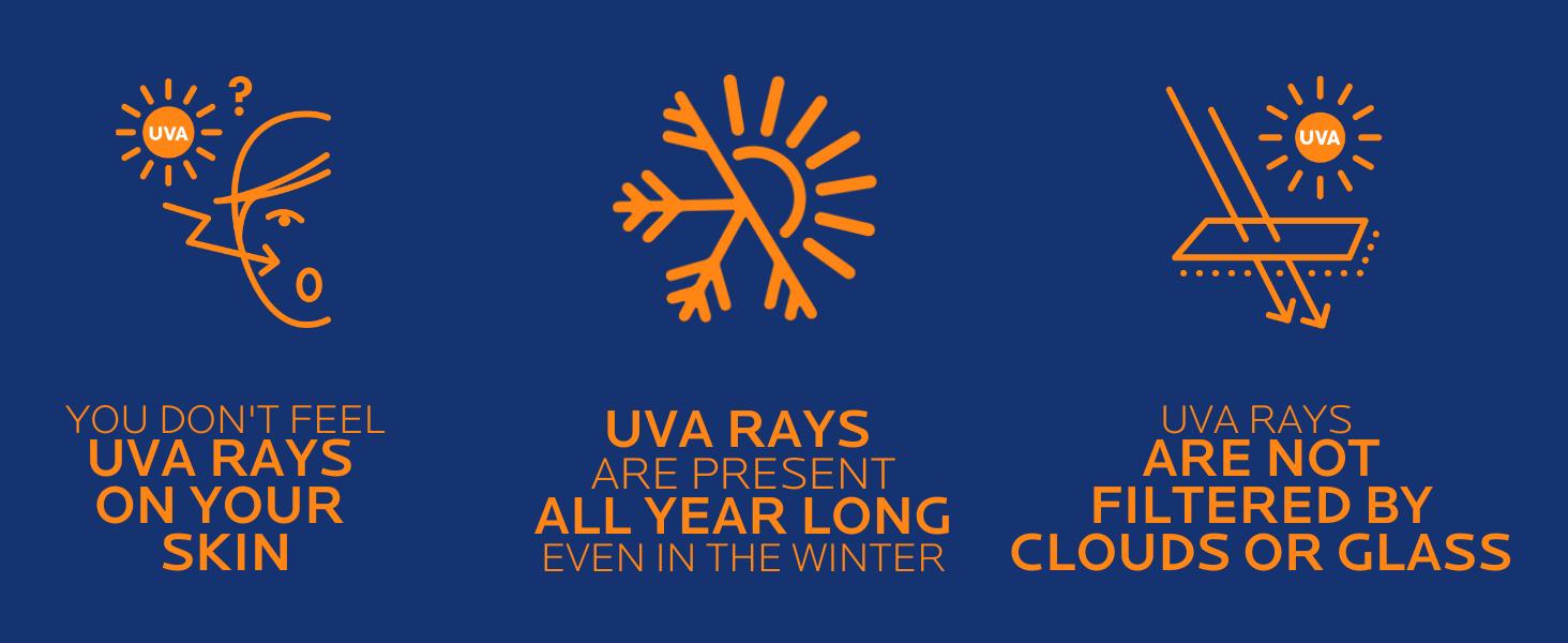 Sun Education - UVA Rays
