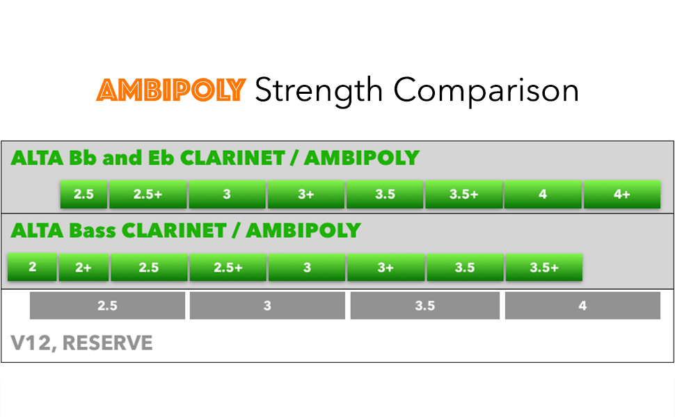 AMBIPOLY Strength Chart