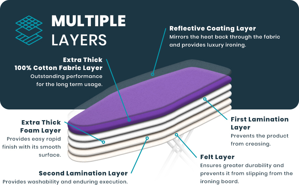 Multiple Layers