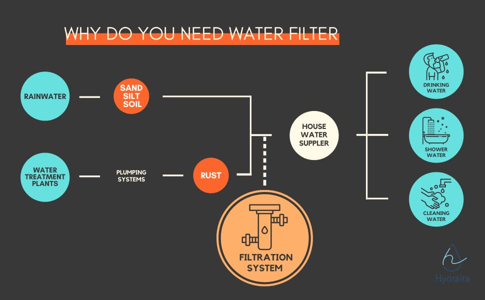 Why Do You Need Water Filter