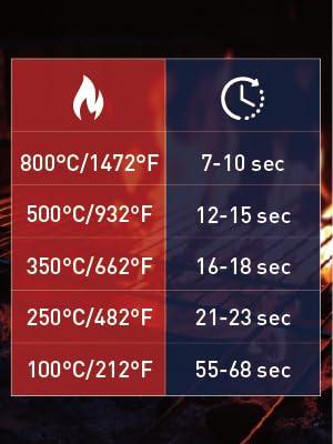 Heat Resistant