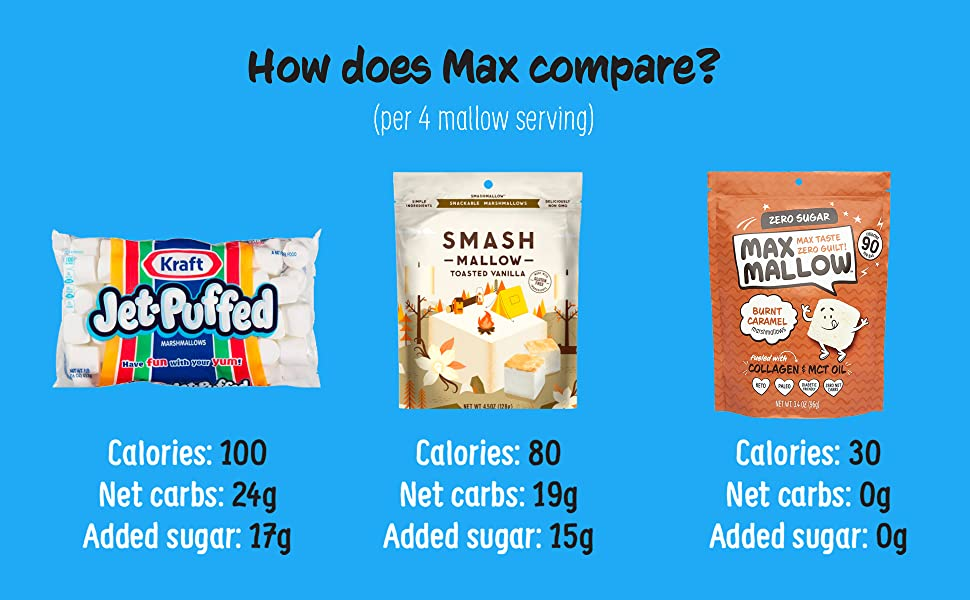 HOW DOES MAX COMPARE