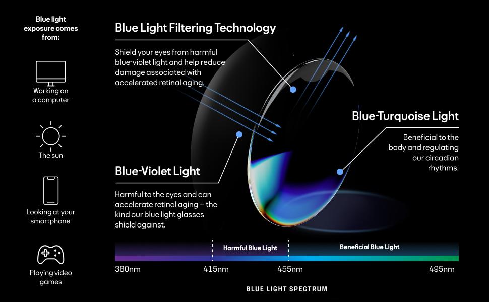 infographic for blue light