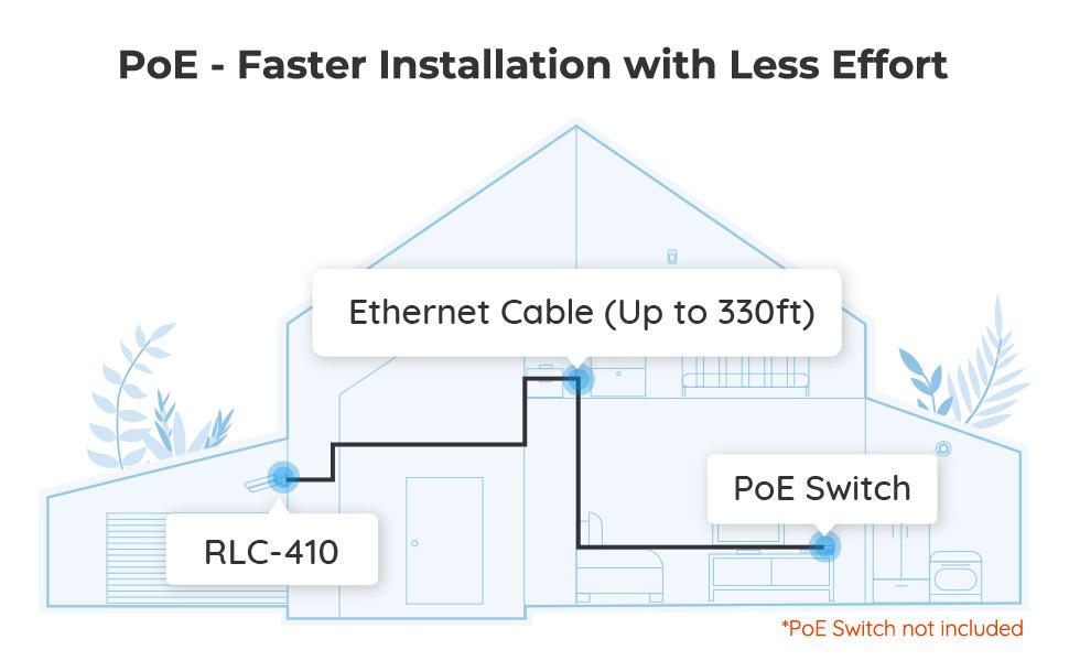 PoE Easy Installation