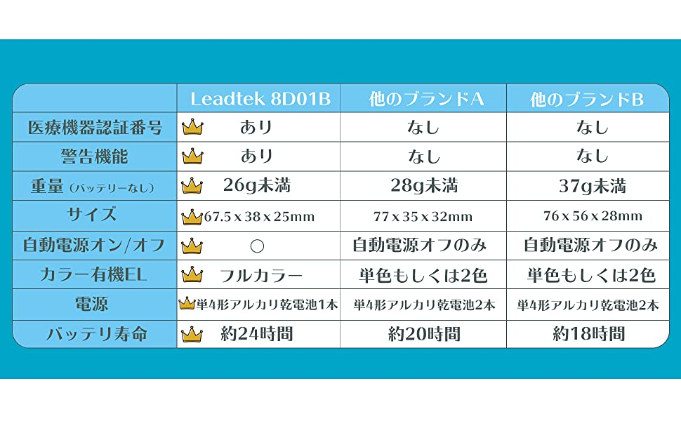 Leadtek 製品を選ぶ理由