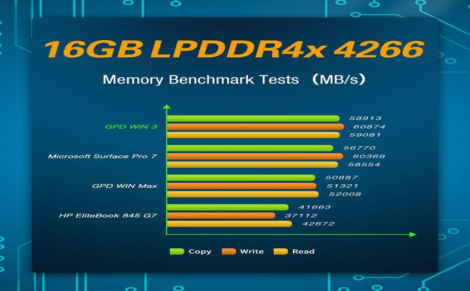 16GB LPDDR4 x 4266