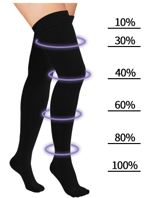 THIGH HIGH COMPRESSION STOCKINGS FOR WOMEN amp; MEN