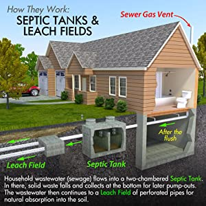 How Septic Tanks and Leach Fields Work Septi-Flow Shock