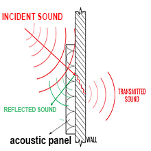 sound absorbing pad working theory