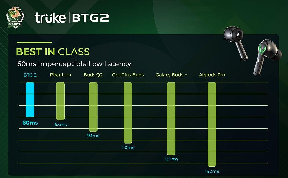 Truke Buds BTG 2 Low Latency Graph