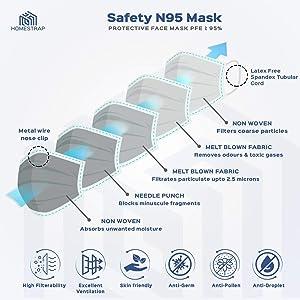 Filtration N 95 Mask