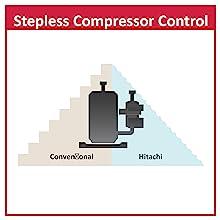 Stepless Compressor Control