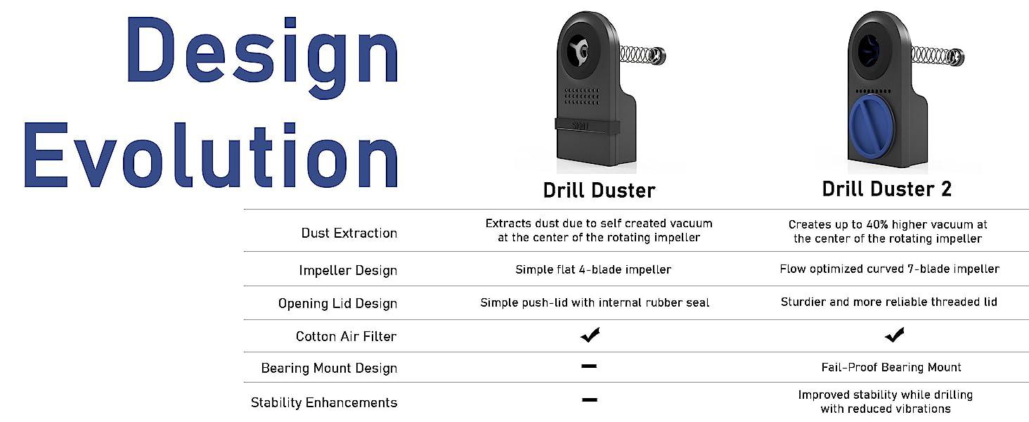 Drill Duster Design Evolution