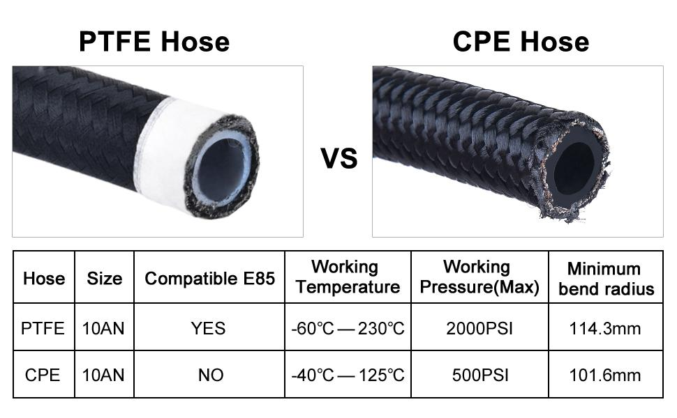 PTFE Hose compare with CPE Hose
