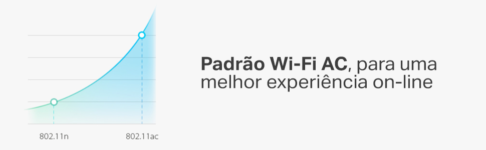 Padrão Wi-Fi AC, para uma melhor experiência on-line