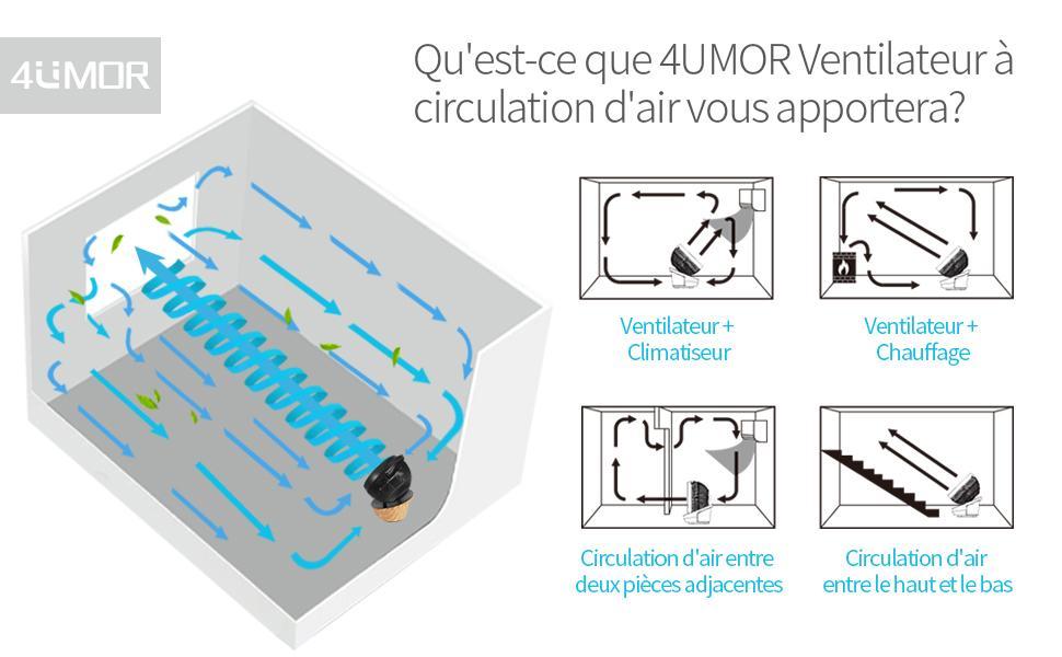 4UMOR ventilateur à circulation d'air est conçu pour toutes les saisons
