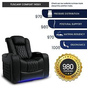 Comfort Index Tuscany